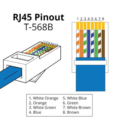 IP CCTV Wiring (Cat5/6 cable with RJ45 connectors)CCTV Kits
