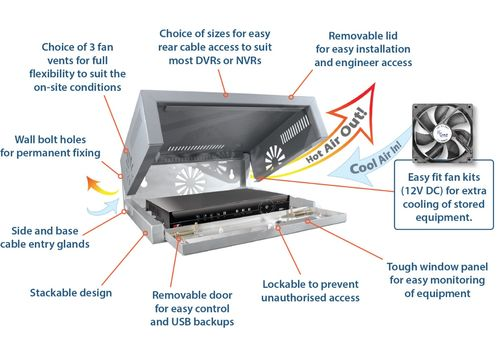 DVR/NVR Enclosure Small